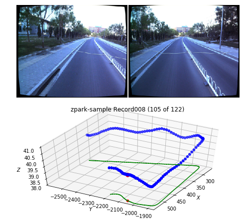 PoseNet implementation for self-driving car localization