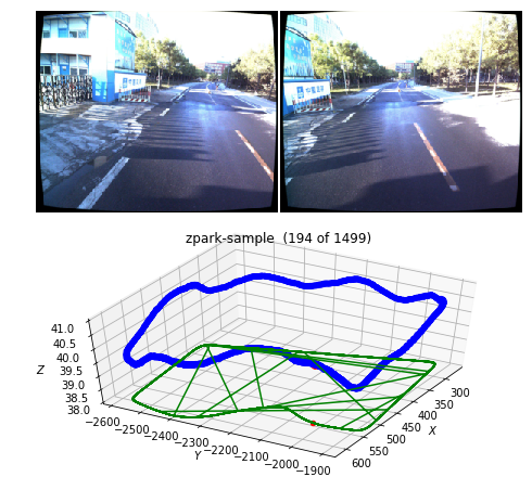 PoseNet implementation for self-driving car localization using